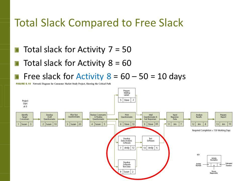 Total Slack Compared to Free Slack Total slack for Activity 7 = 50 Total slack for Activity 8 = 60 Free slack for Activity 8 = 60 – 50 = 10 days