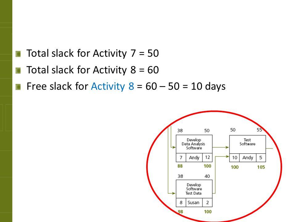 Total slack for Activity 7 = 50 Total slack for Activity 8 = 60 Free slack for Activity 8 = 60 – 50 = 10 days