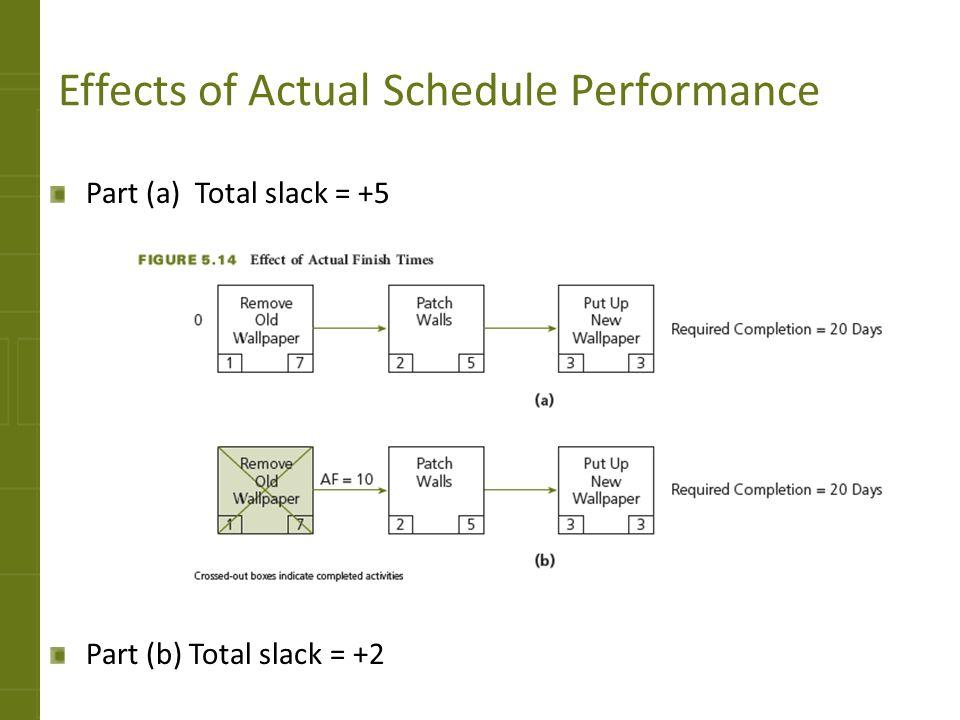 Effects of Actual Schedule Performance Part (a) Total slack = +5 Part (b) Total slack = +2