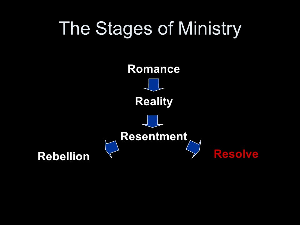 Romance Reality Resentment Rebellion Resolve The Stages of Ministry