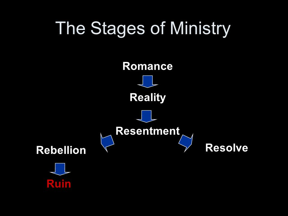Romance Reality Resentment Rebellion Resolve Ruin The Stages of Ministry