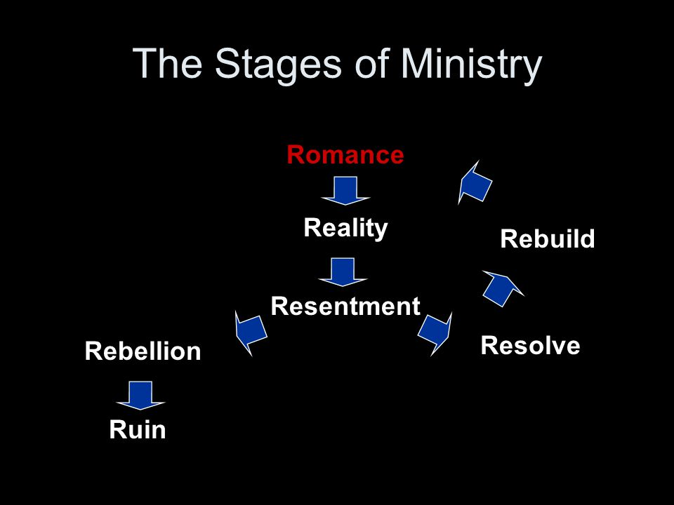 Romance Reality Resentment Rebellion Resolve Ruin Rebuild The Stages of Ministry