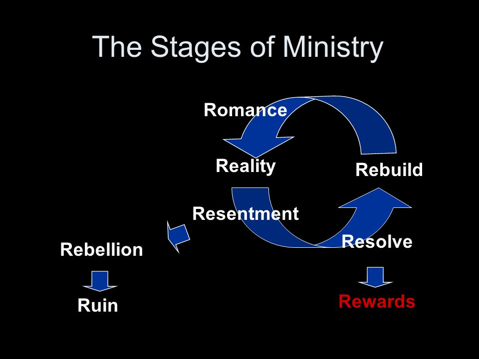 Reality Rebellion Rewards Ruin Rebuild Resentment Resolve Romance The Stages of Ministry