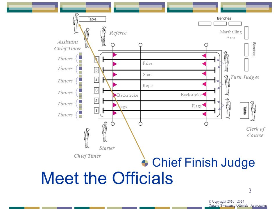© Copyright 2010 - 2014 Ontario Swimming Officials Association 3 Meet the Officials Referee Starter Chief Timer Assistant Chief Timer { { { { { { Timers False Start Rope Backstroke Flags Backstroke Flags Turn Judges Clerk of Course Marshalling Area Chief Finish Judge