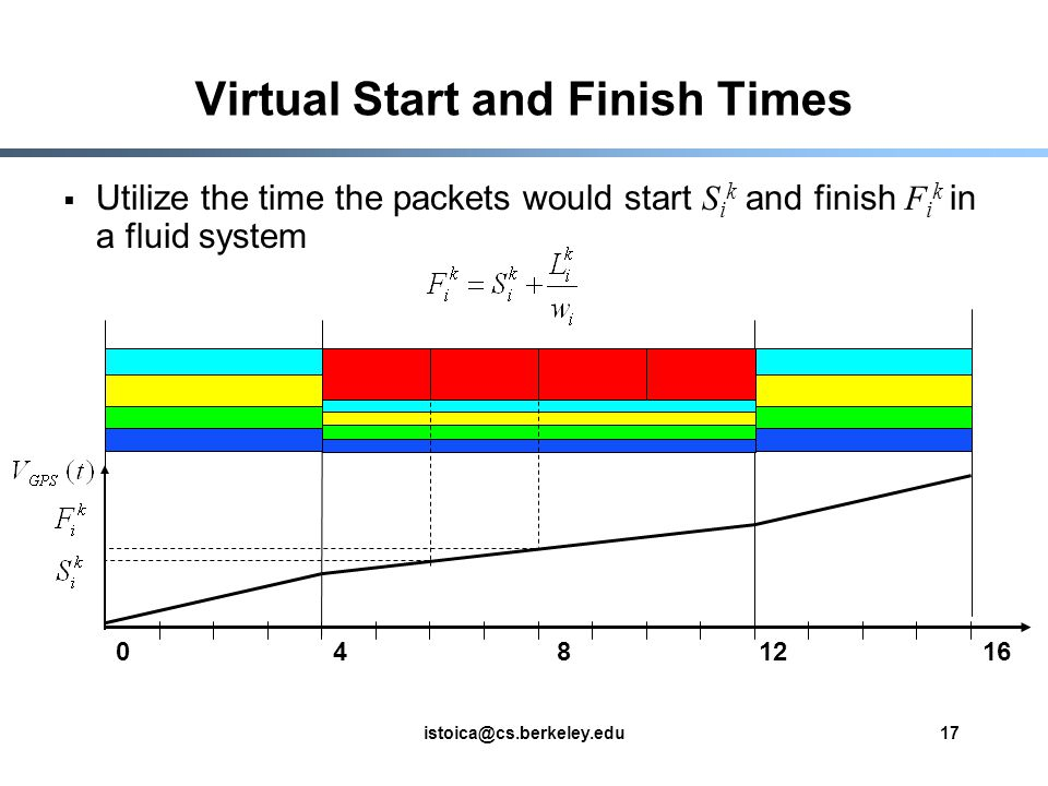 istoica@cs.berkeley.edu17 Virtual Start and Finish Times Utilize the time the packets would start S i k and finish F i k in a fluid system 0412816