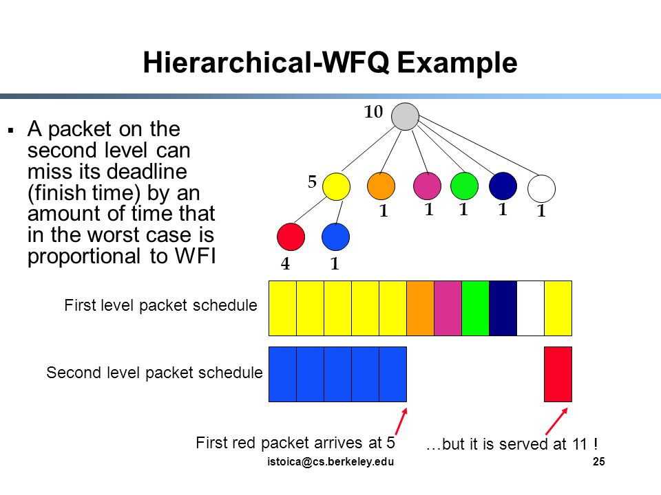 istoica@cs.berkeley.edu25 Hierarchical-WFQ Example A packet on the second level can miss its deadline (finish time) by an amount of time that in the worst case is proportional to WFI 41 1 111 5 10 1 First red packet arrives at 5 …but it is served at 11 .