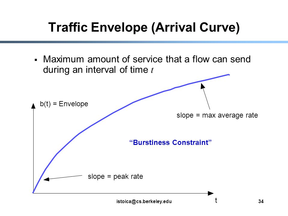istoica@cs.berkeley.edu34 Traffic Envelope (Arrival Curve) Maximum amount of service that a flow can send during an interval of time t slope = max average rate b(t) = Envelope slope = peak rate t Burstiness Constraint