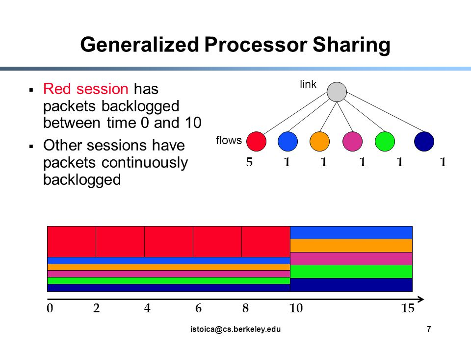 istoica@cs.berkeley.edu7 Generalized Processor Sharing 015210468 511111 Red session has packets backlogged between time 0 and 10 Other sessions have packets continuously backlogged flows link
