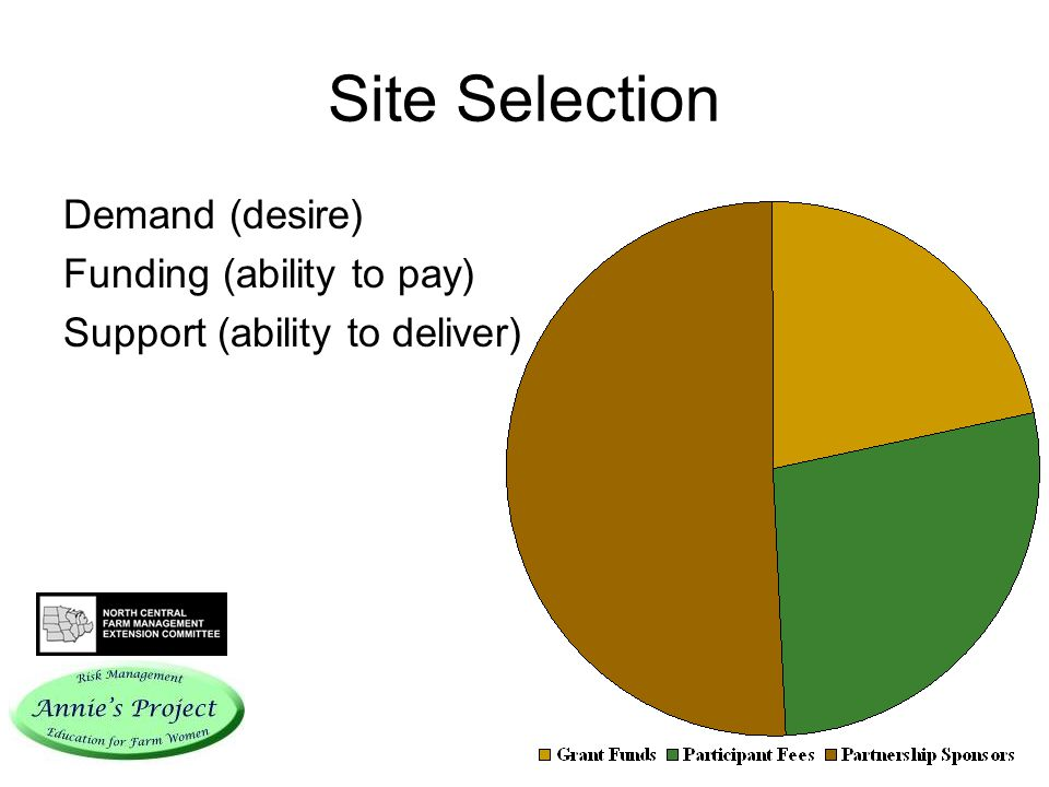 Site Selection Demand (desire) Funding (ability to pay) Support (ability to deliver)