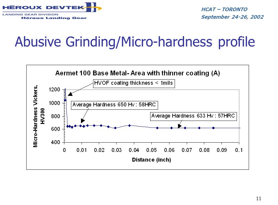 HCAT – TORONTO September 24-26, 2002 11 Abusive Grinding/Micro-hardness profile