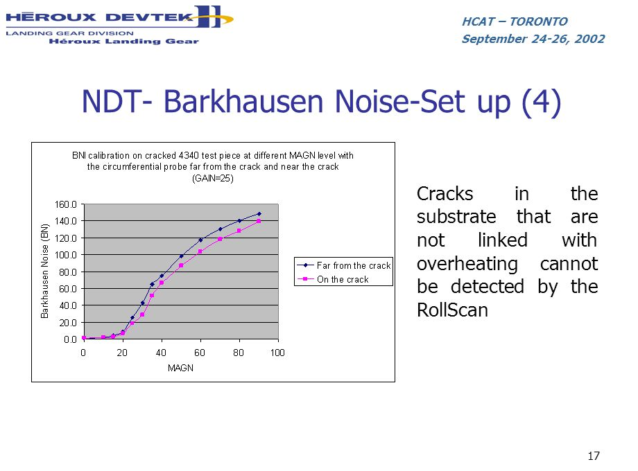 HCAT – TORONTO September 24-26, 2002 17 Cracks in the substrate that are not linked with overheating cannot be detected by the RollScan NDT- Barkhause