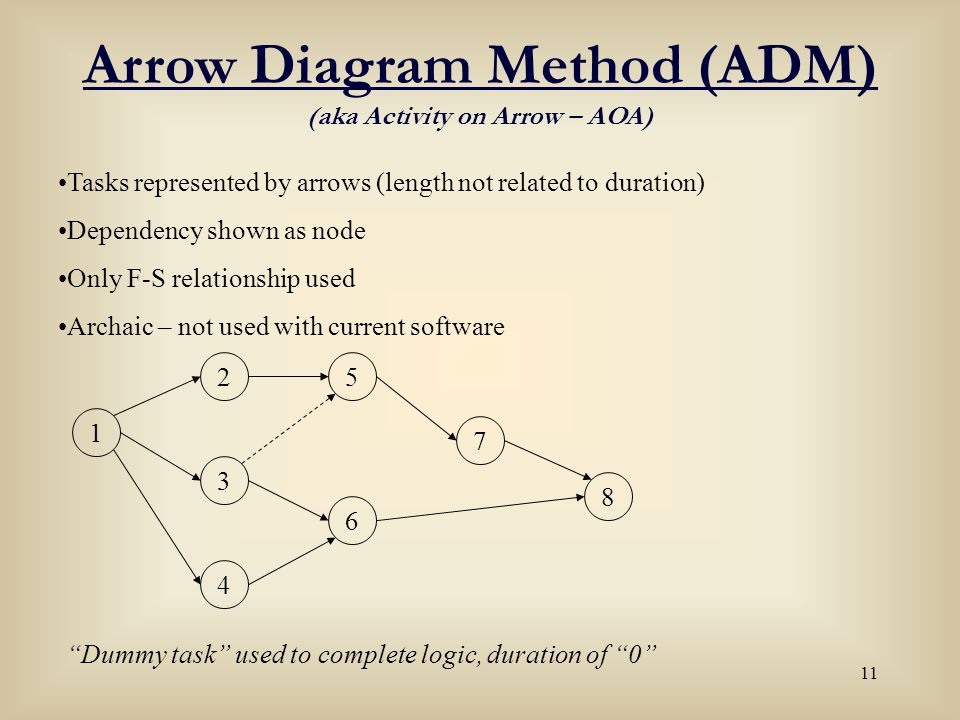 11 Arrow Diagram Method (ADM) (aka Activity on Arrow – AOA) Tasks represented by arrows (length not related to duration) Dependency shown as node Only
