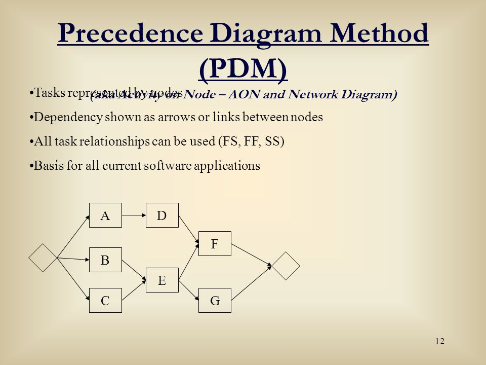 12 Precedence Diagram Method (PDM) (aka Activity on Node – AON and Network Diagram) Tasks represented by nodes Dependency shown as arrows or links bet