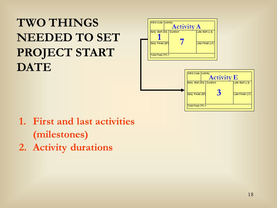 18 Activity A WBS CodeActivity Early Start (ES) Early Finish (EF) Late Start (LS) Late Finish (LF) Duration Total Float (TF) = 7 Activity E WBS CodeAc