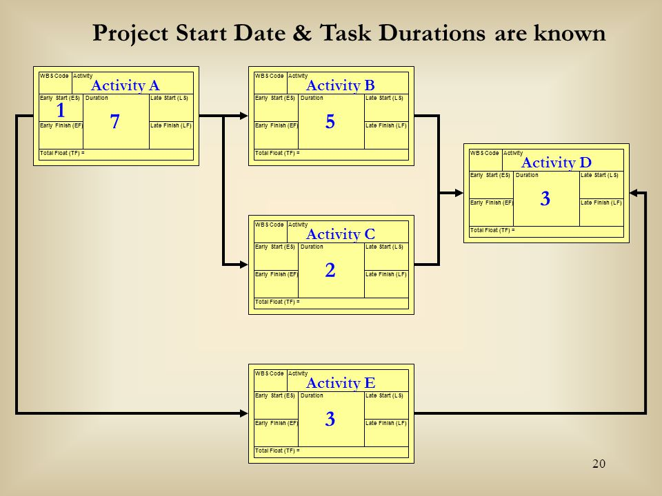 20 Activity A WBS CodeActivity Early Start (ES) Early Finish (EF) Late Start (LS) Late Finish (LF) Duration Total Float (TF) = 7 Activity B WBS CodeAc