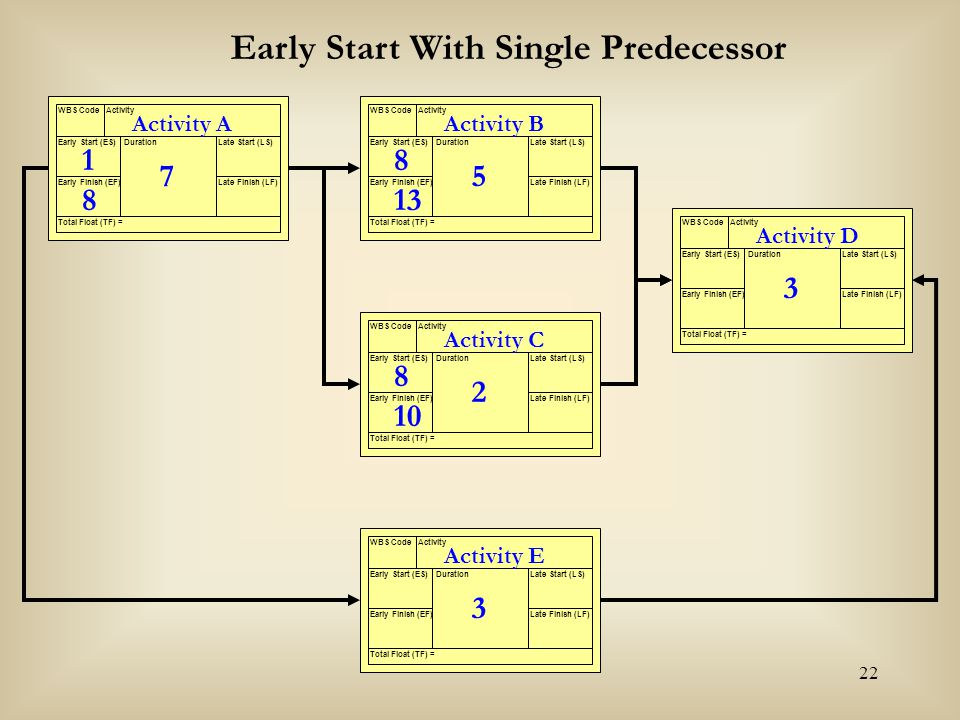22 Activity A WBS CodeActivity Early Start (ES) Early Finish (EF) Late Start (LS) Late Finish (LF) Duration Total Float (TF) = 7 Activity B WBS CodeAc