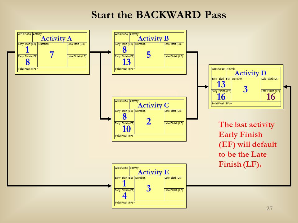27 Activity A WBS CodeActivity Early Start (ES) Early Finish (EF) Late Start (LS) Late Finish (LF) Duration Total Float (TF) = 7 Activity B WBS CodeAc