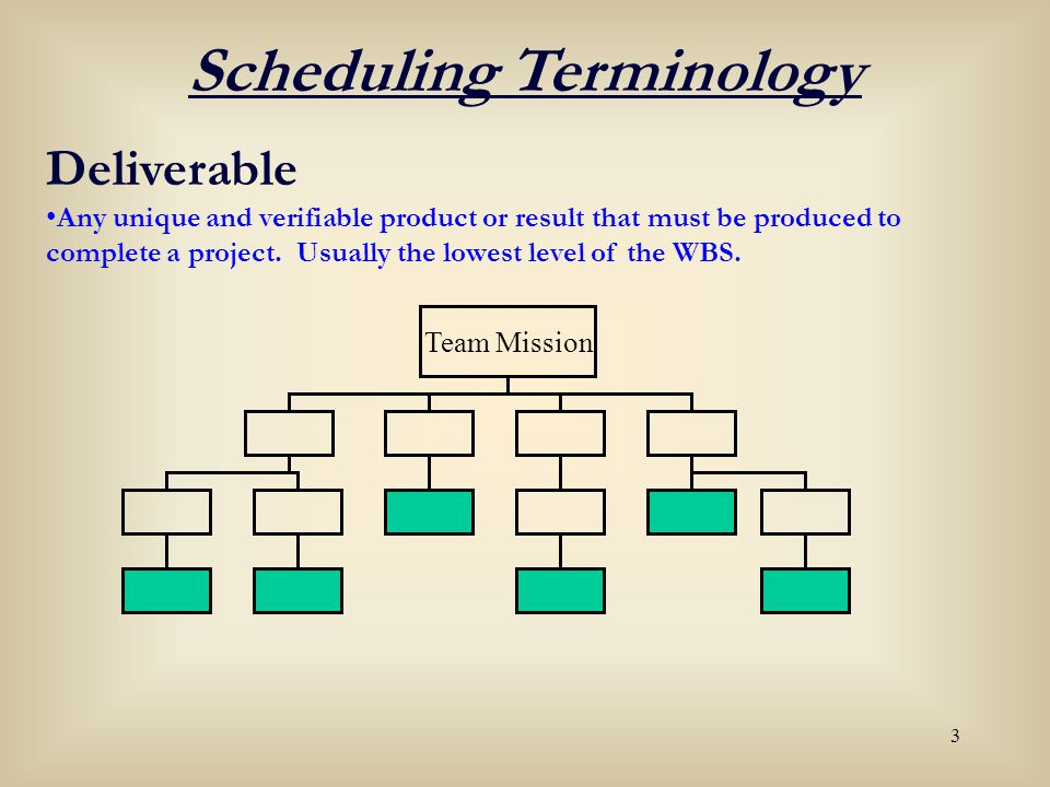 3 Deliverable Any unique and verifiable product or result that must be produced to complete a project. Usually the lowest level of the WBS. Scheduling