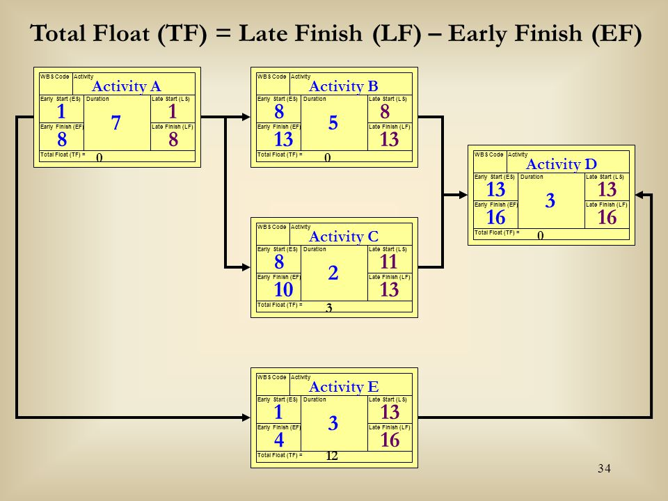 34 Activity A WBS CodeActivity Early Start (ES) Early Finish (EF) Late Start (LS) Late Finish (LF) Duration Total Float (TF) = 7 Activity B WBS CodeAc