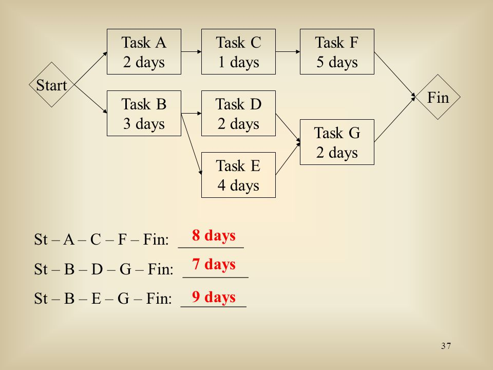 37 Task A 2 days Task B 3 days Task C 1 days Task D 2 days Task E 4 days Task F 5 days Task G 2 days Start Fin St – A – C – F – Fin: ________ St – B –