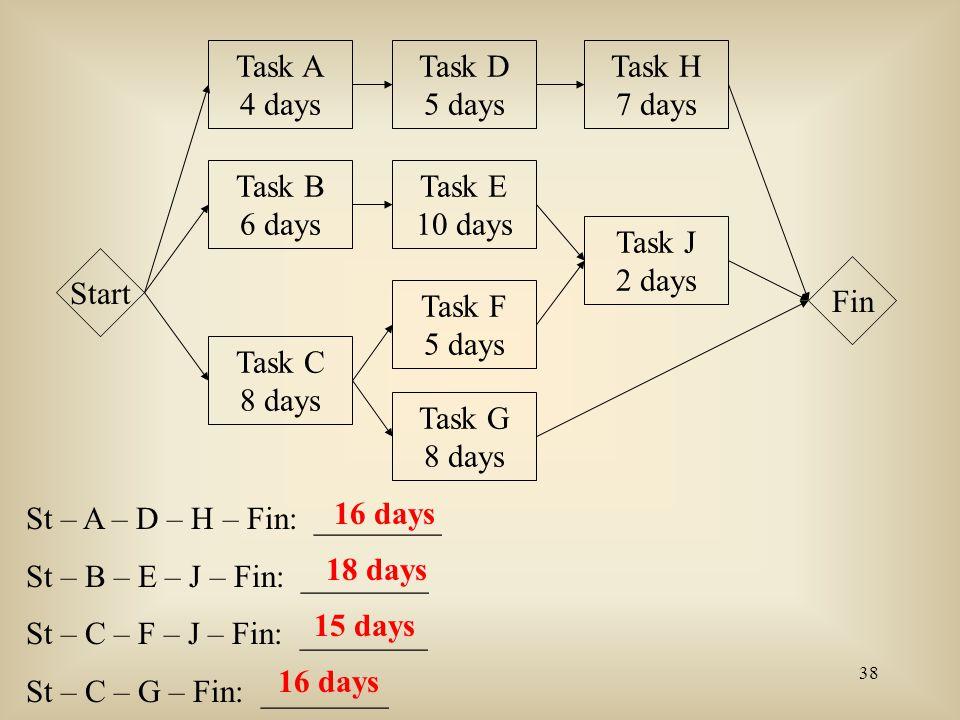 38 Task A 4 days Task B 6 days Task D 5 days Task E 10 days Task F 5 days Task H 7 days Task J 2 days Start Fin Task C 8 days Task G 8 days St – A – D