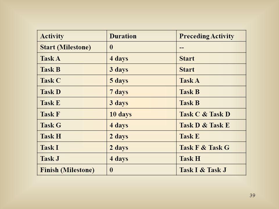 39 ActivityDurationPreceding Activity Start (Milestone)0-- Task A4 daysStart Task B3 daysStart Task C5 daysTask A Task D7 daysTask B Task E3 daysTask