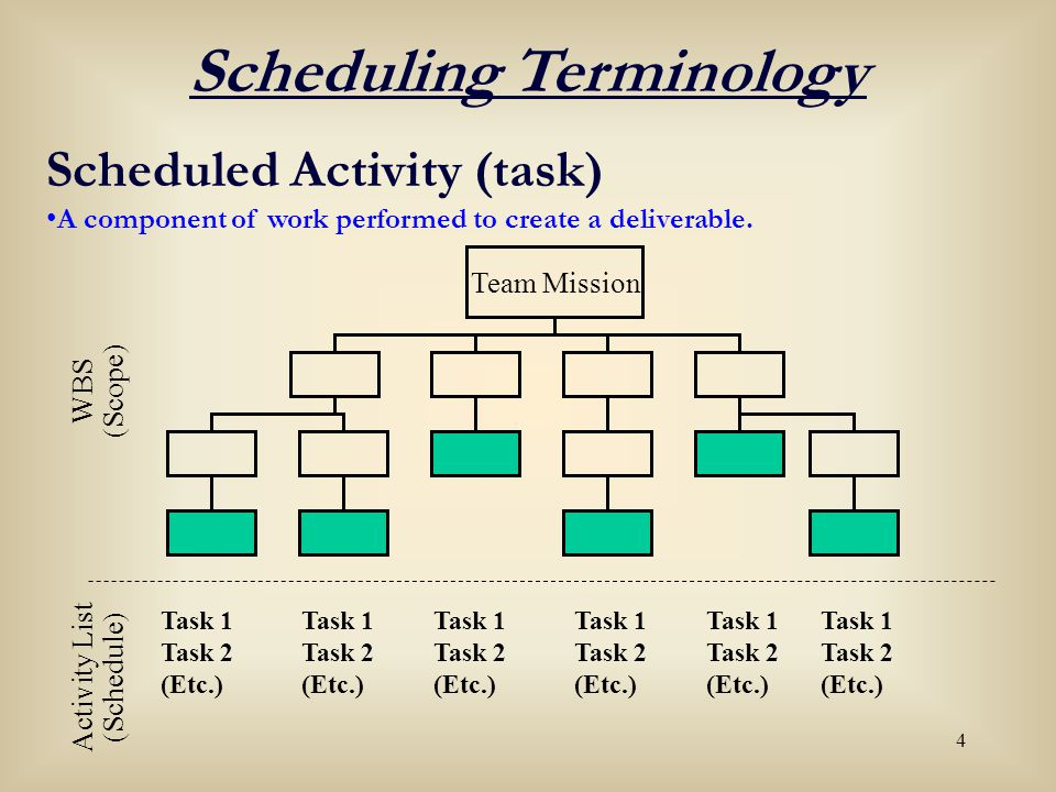 35 Critical Path Method 1.Calculate Early Start & Early Finish dates (FORWARD PASS) 2.Calculate Late Start & Late Finish dates (BACKWARD PASS) 3.Calculate TOTAL FLOAT for each activity 4.Identify activities with 0 (zero) TOTAL FLOAT 6