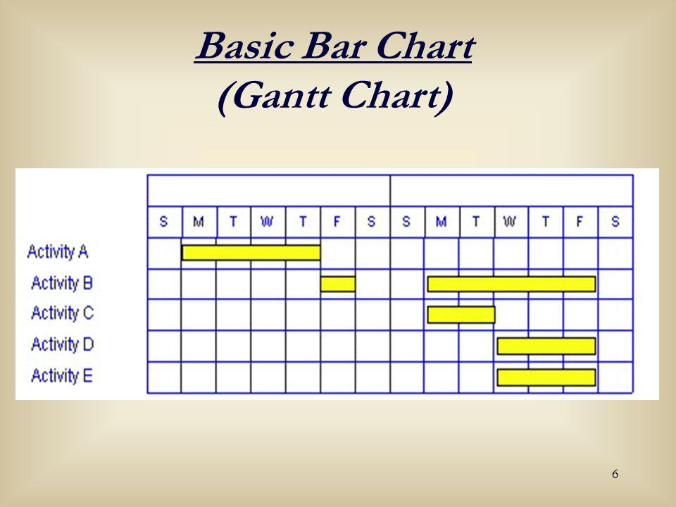 6 Basic Bar Chart (Gantt Chart)