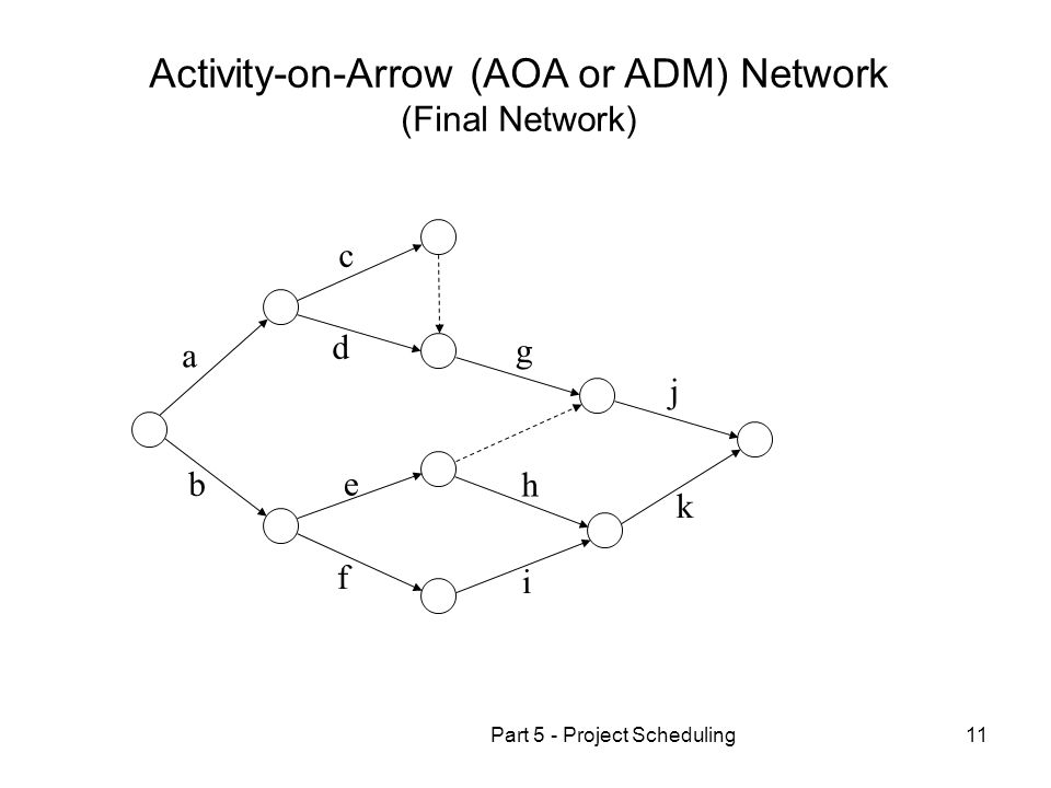Part 5 - Project Scheduling11 Activity-on-Arrow (AOA or ADM) Network (Final Network) a b d c g j k i h f e