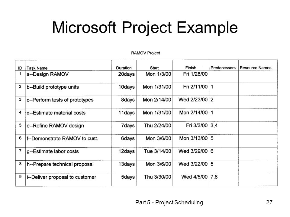 Part 5 - Project Scheduling27 Microsoft Project Example