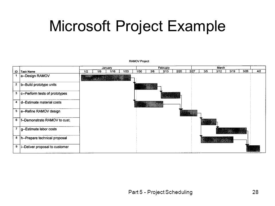 Part 5 - Project Scheduling28 Microsoft Project Example