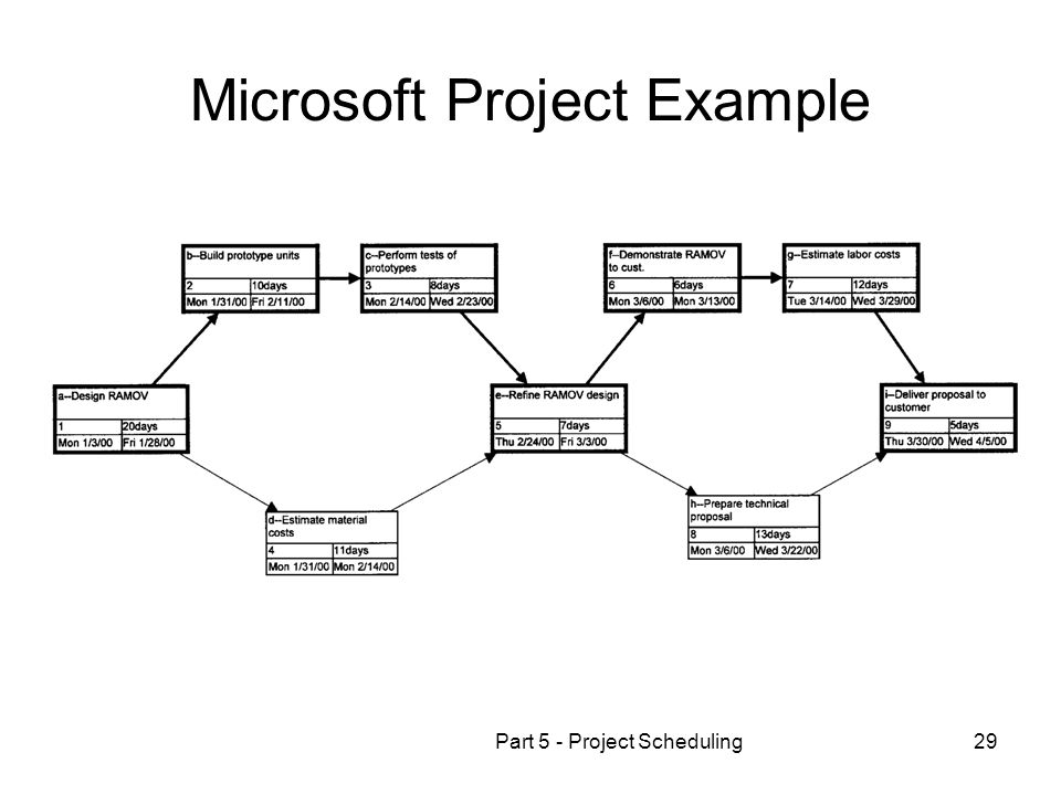 Part 5 - Project Scheduling29 Microsoft Project Example
