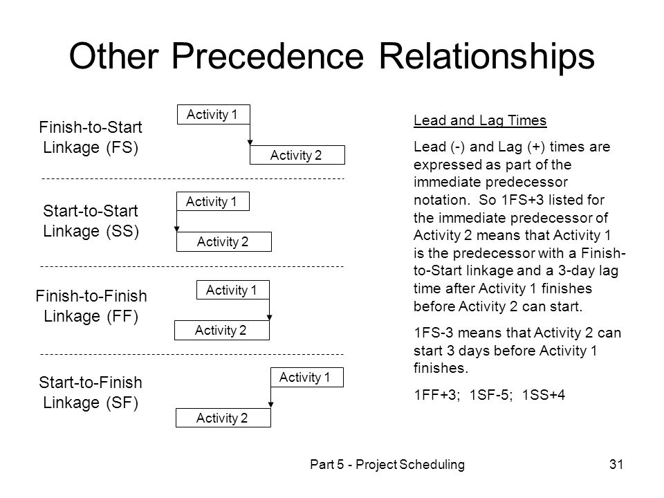 Part 5 - Project Scheduling31 Other Precedence Relationships Finish-to-Start Linkage (FS) Start-to-Start Linkage (SS) Finish-to-Finish Linkage (FF) St