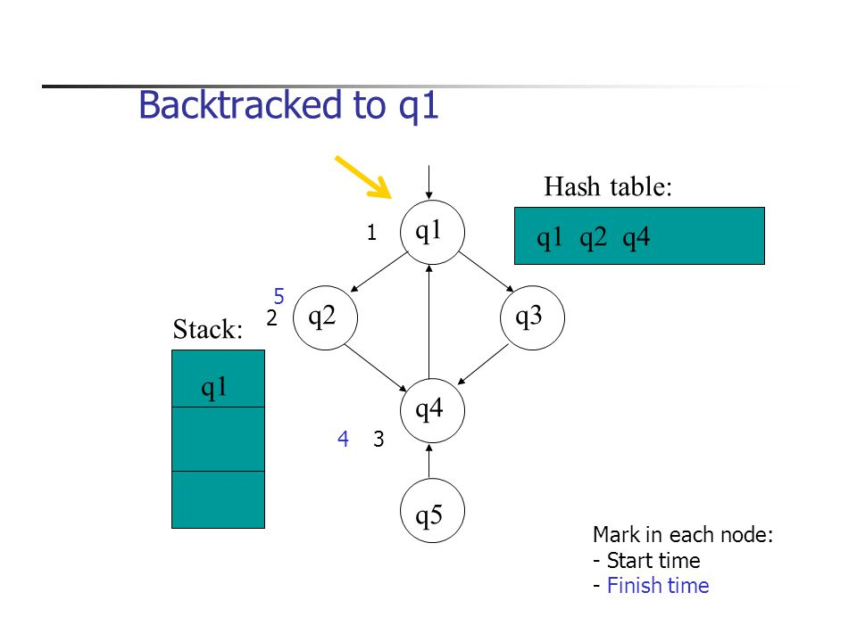 Backtracked to q1 q3 q4 q2 q1 q5 q1 q2 q4 q1 Stack: Hash table: 1 2 34 5 Mark in each node: - Start time - Finish time
