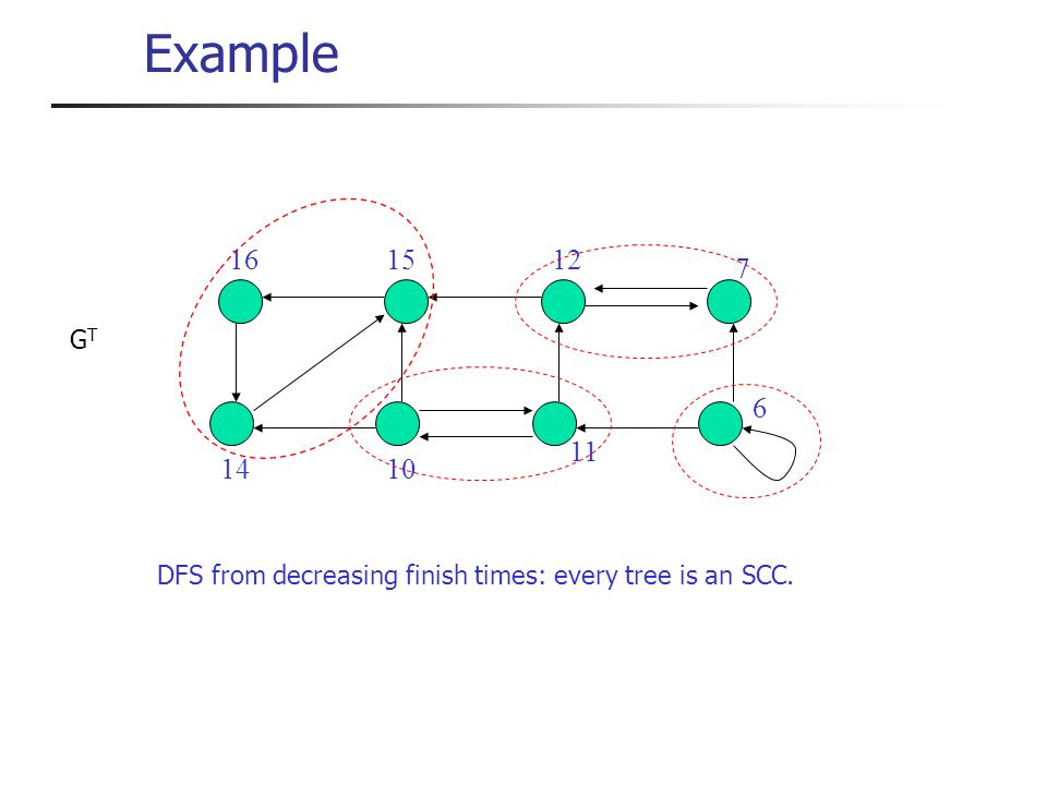 Example 6 7 10 11 12 14 1516 GTGT DFS from decreasing finish times: every tree is an SCC.