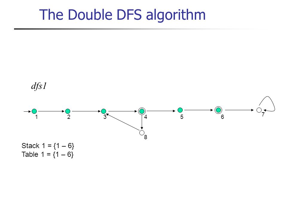 dfs1 1 234 8 56 7 Stack 1 = {1 – 6} Table 1 = {1 – 6} The Double DFS algorithm
