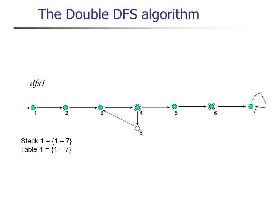 dfs1 1 234 8 56 7 Stack 1 = {1 – 7} Table 1 = {1 – 7} The Double DFS algorithm