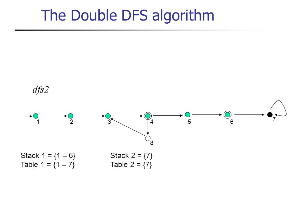 dfs2 1 234 8 56 7 Stack 1 = {1 – 6}Stack 2 = {7} Table 1 = {1 – 7}Table 2 = {7} The Double DFS algorithm