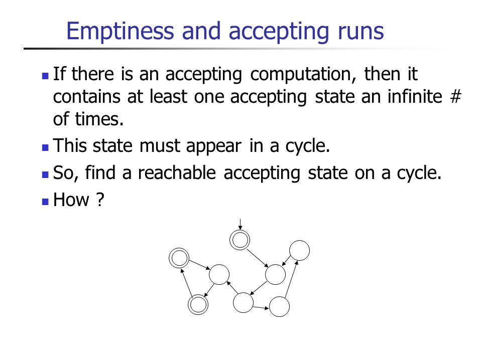 Emptiness and accepting runs There can be an exponential number of cycles in a graph.