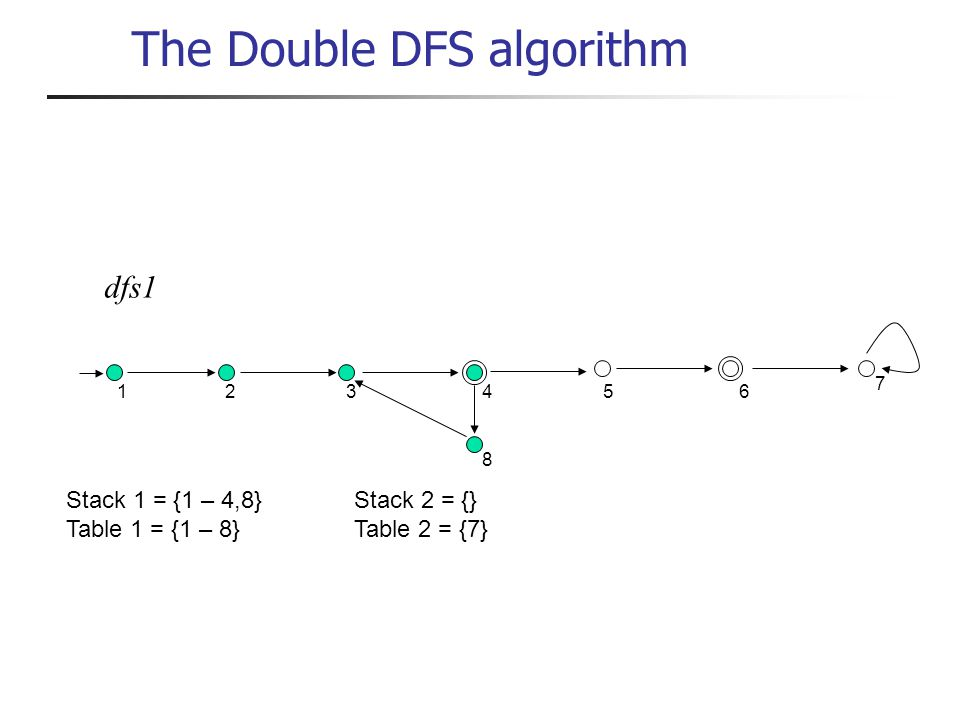 dfs1 1 234 8 56 7 Stack 1 = {1 – 4,8}Stack 2 = {} Table 1 = {1 – 8}Table 2 = {7} The Double DFS algorithm