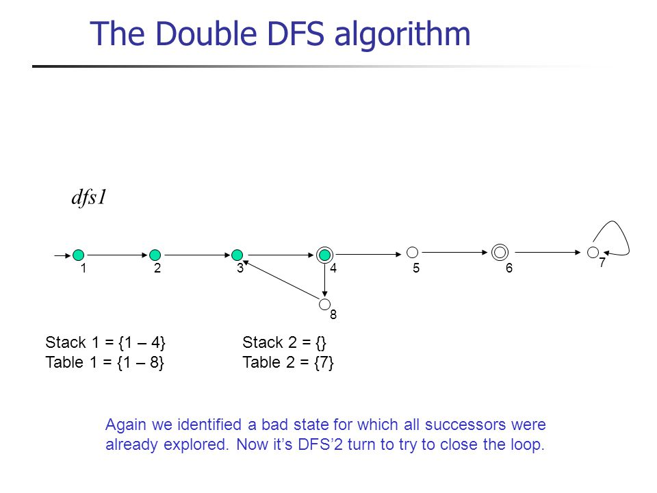dfs1 1 234 8 56 7 Stack 1 = {1 – 4}Stack 2 = {} Table 1 = {1 – 8}Table 2 = {7} Again we identified a bad state for which all successors were already explored.