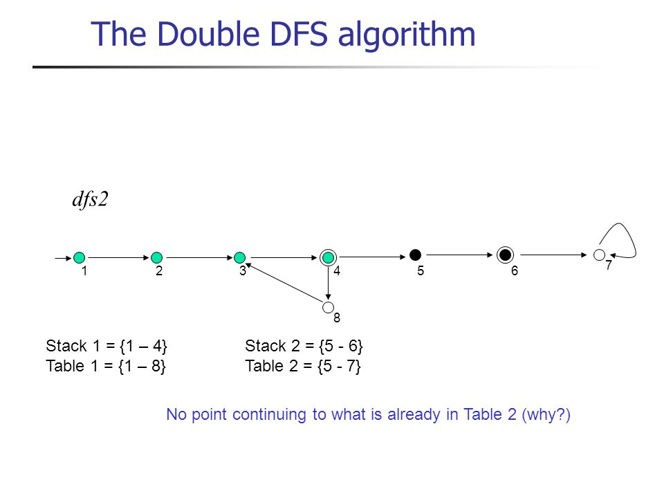dfs2 1 234 8 56 7 Stack 1 = {1 – 4}Stack 2 = {5 - 6} Table 1 = {1 – 8}Table 2 = {5 - 7} No point continuing to what is already in Table 2 (why ) The Double DFS algorithm