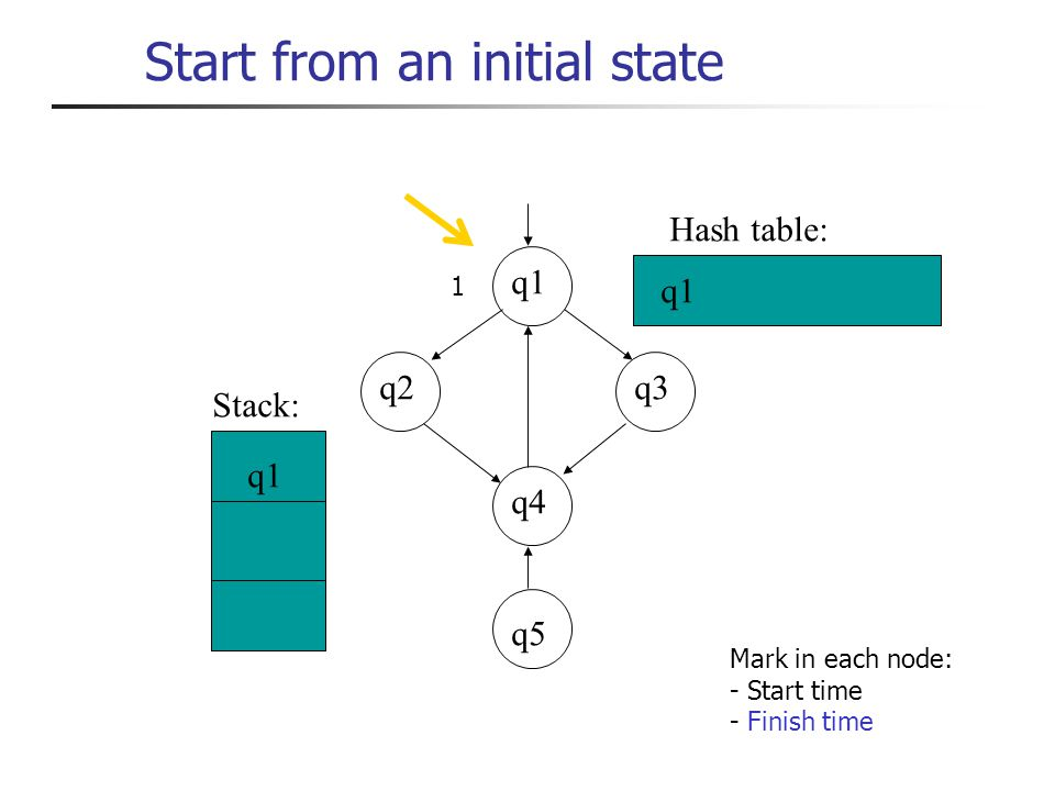 Start from an initial state q3 q4 q2 q1 q5 q1 Stack: Hash table: 1 Mark in each node: - Start time - Finish time