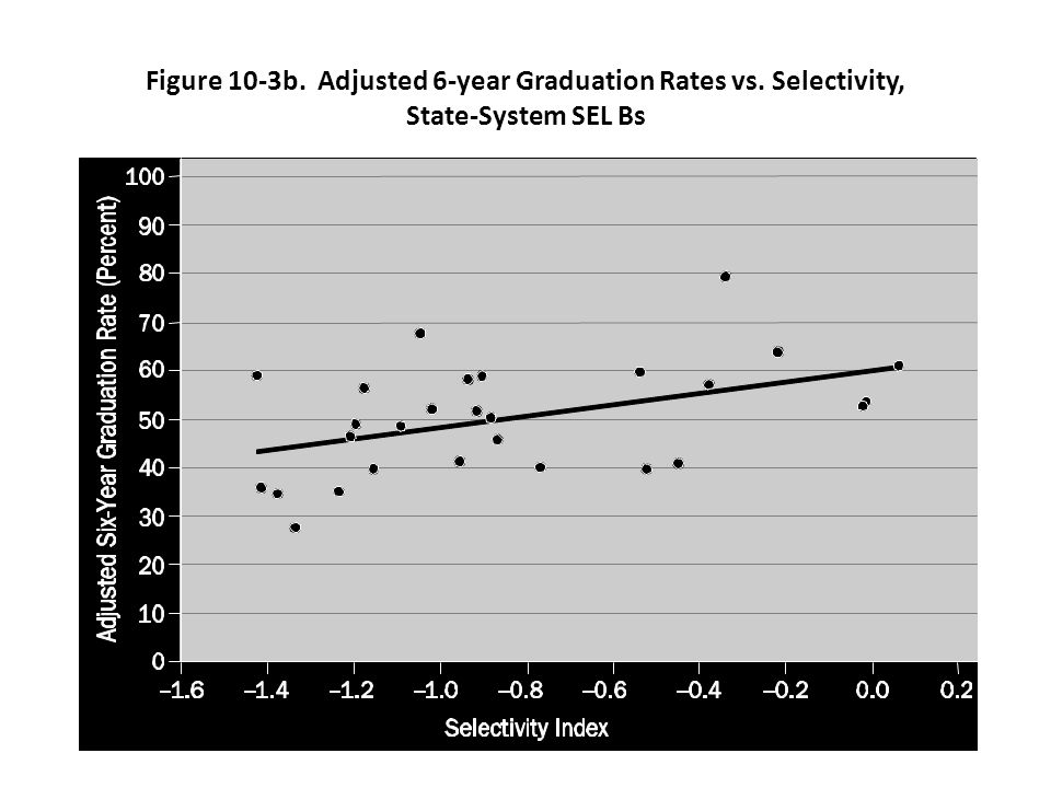 Figure 10-3b. Adjusted 6-year Graduation Rates vs. Selectivity, State-System SEL Bs