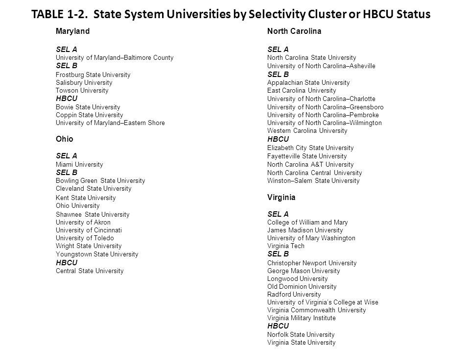 Figure 10-1. 6-year Graduation Rates vs. Selectivity