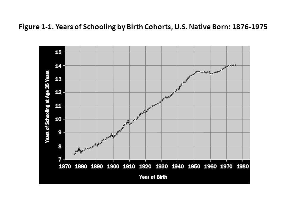 Figure 2-2. Bachelors Degree Attainment by Socioeconomic Status