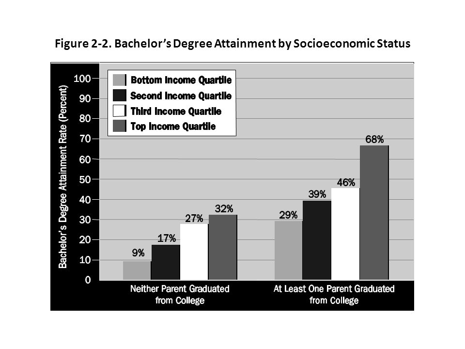 Figure 2-2. Bachelors Degree Attainment by Socioeconomic Status