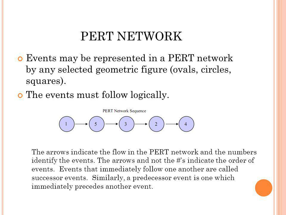 PERT NETWORK Events may be represented in a PERT network by any selected geometric figure (ovals, circles, squares).