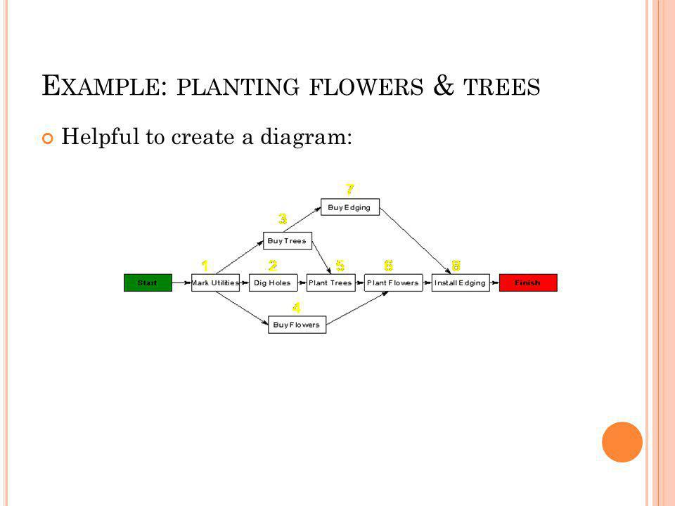 E XAMPLE : PLANTING FLOWERS & TREES Helpful to create a diagram: