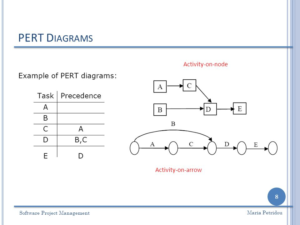 CPM – C RITICAL P ATH M ETHOD Software Project Management 39 Maria Petridou 25134 A ( 3 ) B ( 4 ) D ( 5 ) E ( 2 ) C ( 7 ) 0 4 3 11 13 11 8 4 0